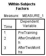 within-Subject table spss output