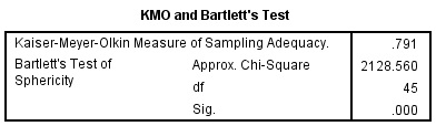 kmo and barlett test table
