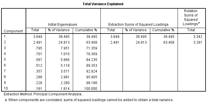 Total Variance explained output