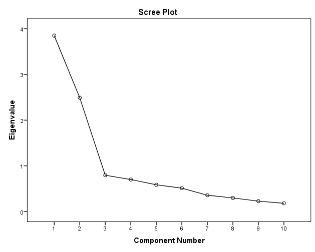 scree plot output spss
