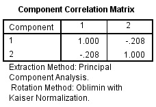 Component Correlation Matrix spss output