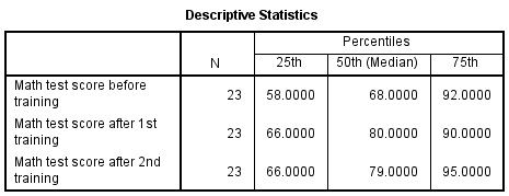 how to report friedman spss output