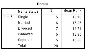 kruskal wallis spss output for ranks table