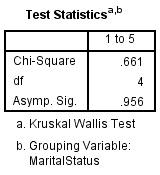 kruskal wallis test statistic spss output