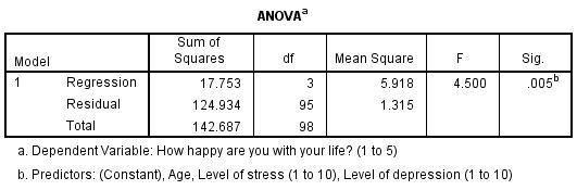 ANOVA Table SPSS Output