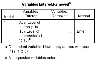 Variables Entered Removed SPSS Output