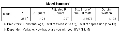 Model Summary Table SPSS Output