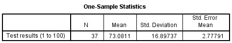 One Simple Test SPSS Output.
