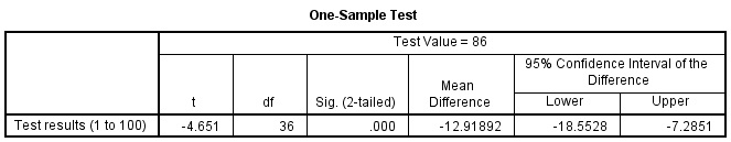 One Simple T Test SPSS output