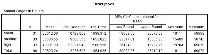 One Way ANOVA test SPSS Output