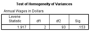 Test of Homogeneity of Variance in ANOVA Output