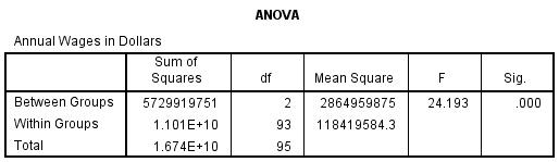 ANOVA Test SPSS Output
