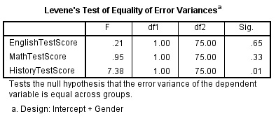 Levene's Test in SPSS Output