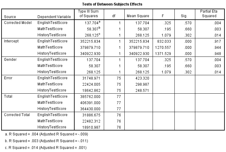Tests of between-subjects in SPSS Output