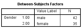 Between-Subjects Factors in SPSS Output