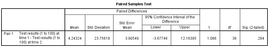 Paired Sample T Test SPSS Output