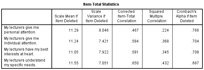Item-Total Statistics SPSS Output