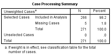Logistic regression SPSS Output