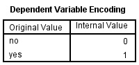 Dependent Variable Encoding SPSS Output