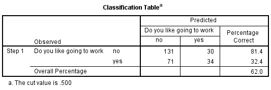 Classification Table SPSS Output