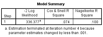 Logistic Regression Model Summary