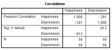 Correlations Table in SPSS Output