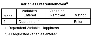 Simple regression test in spss