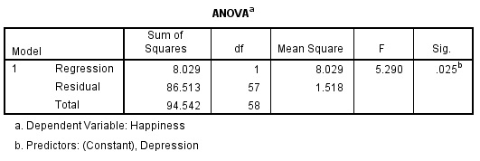 ANOVA Table for Simple Regression Analysis