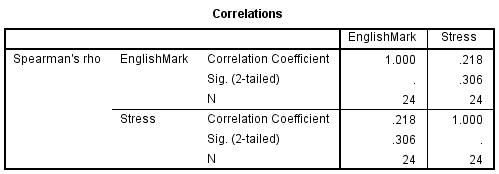spearman correlation spss output