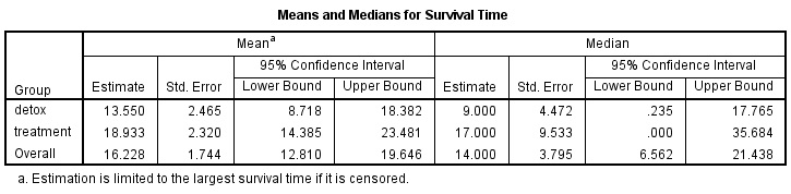 Survival analysis SPSS Output