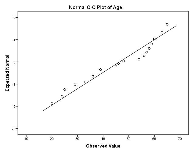 Normal Q-Q