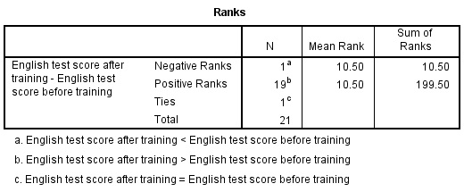 spss rank table