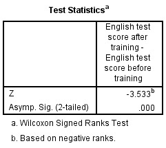 test statistic in SPSS