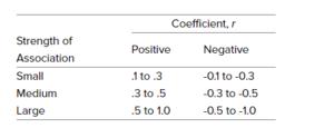 pearson correlation coefficient table